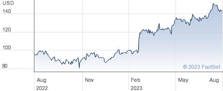 MYR Group Inc performance chart