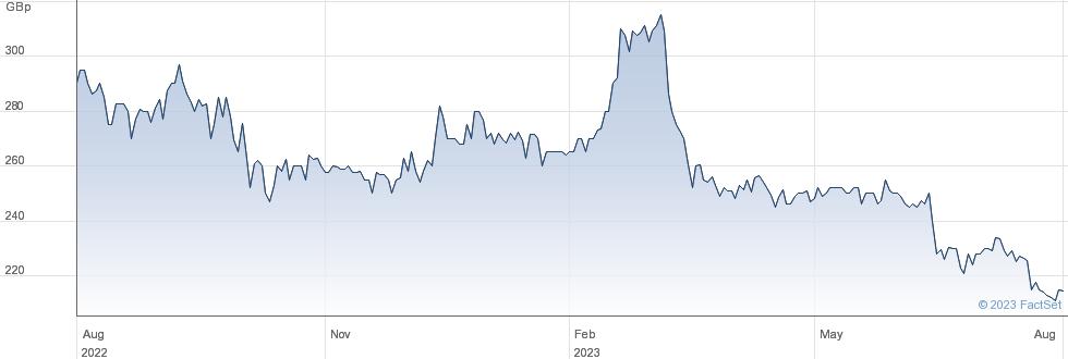 STVG performance chart