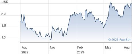 Fluidigm Corp performance chart