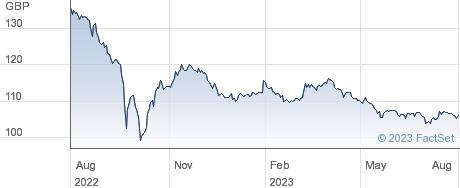 1 1/4% IL 32 performance chart