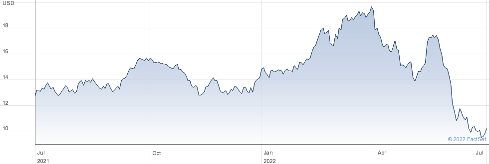 Ecopetrol SA performance chart