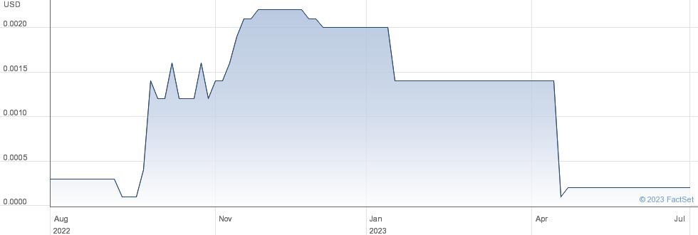 Kunekt Corp performance chart