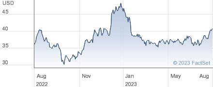 KB Financial Group Inc performance chart