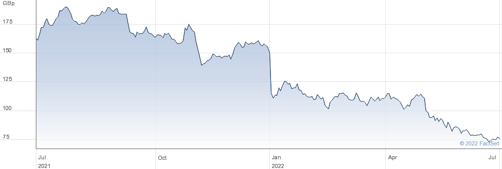 DE LA RUE performance chart