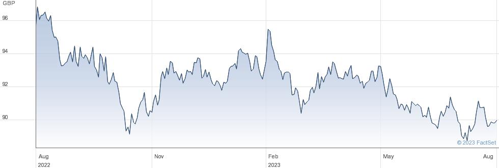 ISHR EURO AGG performance chart