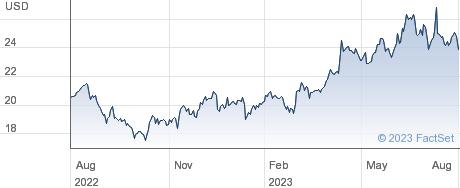 Fast Retailing Co Ltd performance chart