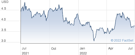 Mazda Motor Corp performance chart