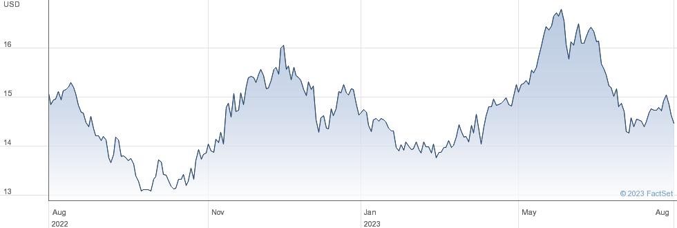 Astellas Pharma Inc performance chart