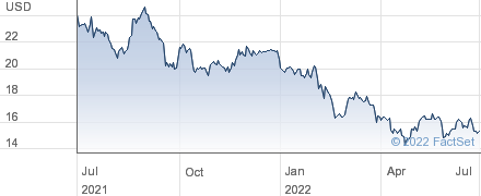 Fanuc Corp performance chart