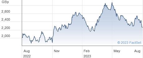 L&G GOLDMININ performance chart