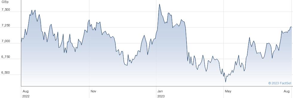 L&G RUS 2000 performance chart