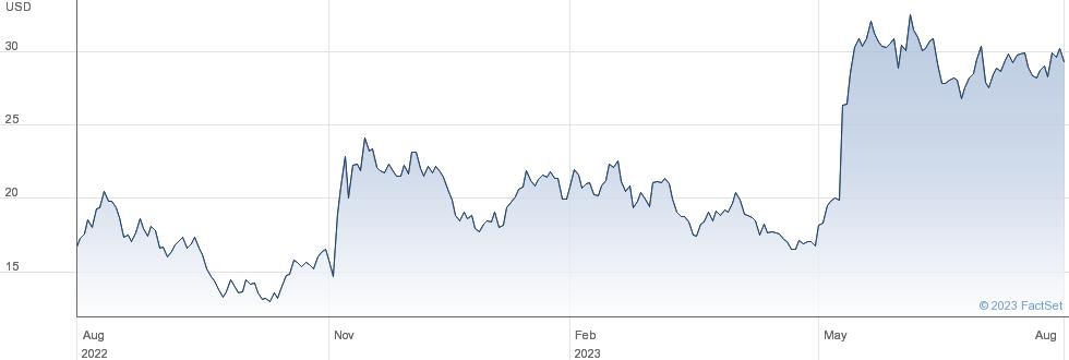 Digimarc Corp performance chart
