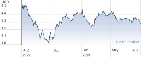 GL AG USD DIS performance chart
