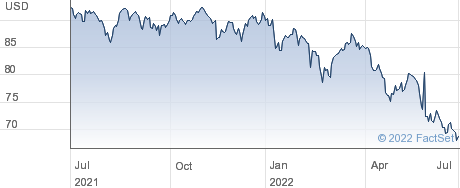 ISHR MSCI EM SC performance chart