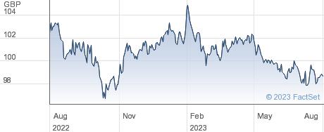 ISHRC EURO CORP performance chart