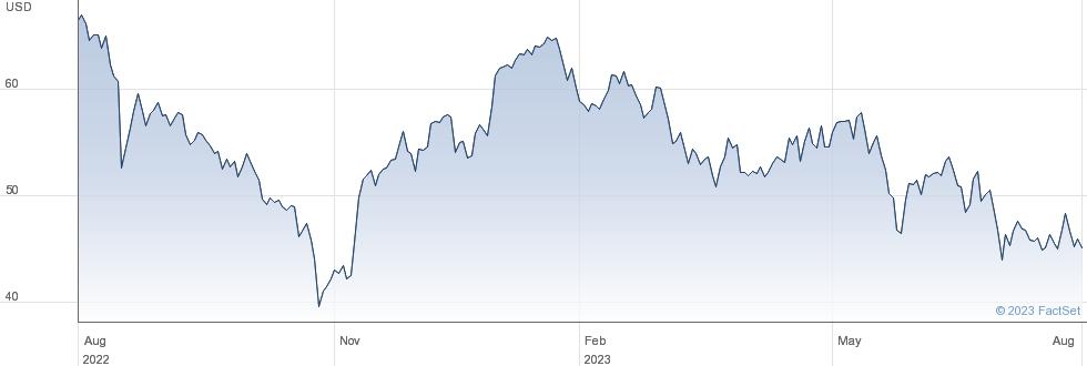 ENN Energy Holdings Ltd performance chart