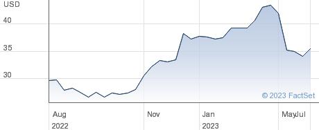 Genting Singapore Ltd performance chart