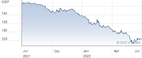 Orange SA performance chart