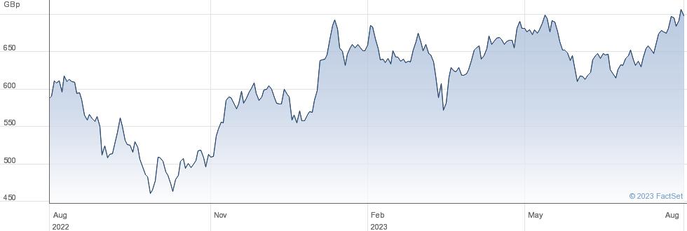 BODYCOTE performance chart