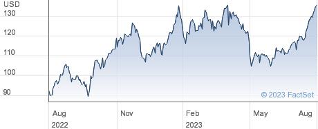Marathon Petroleum Corp performance chart