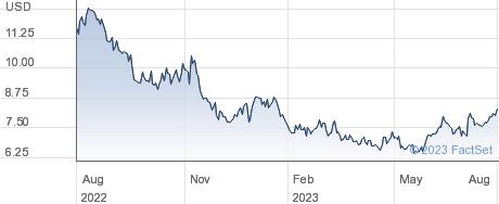 JBS SA performance chart