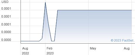 Blue Gem Enterprise Inc performance chart