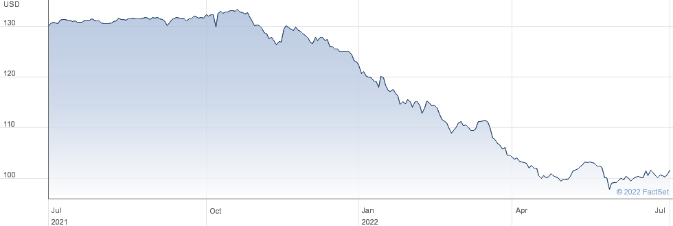 Dell Inc performance chart