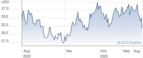 Iluka Resources Ltd performance chart
