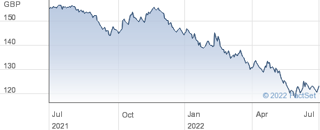 TR 4 1/4%39 performance chart