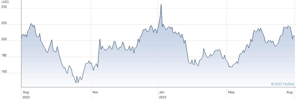 Virtus Investment Partners Inc performance chart