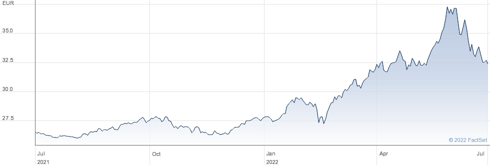 Lyxor Bund Daily (-2X) Inverse UCITS ETF - Acc performance chart