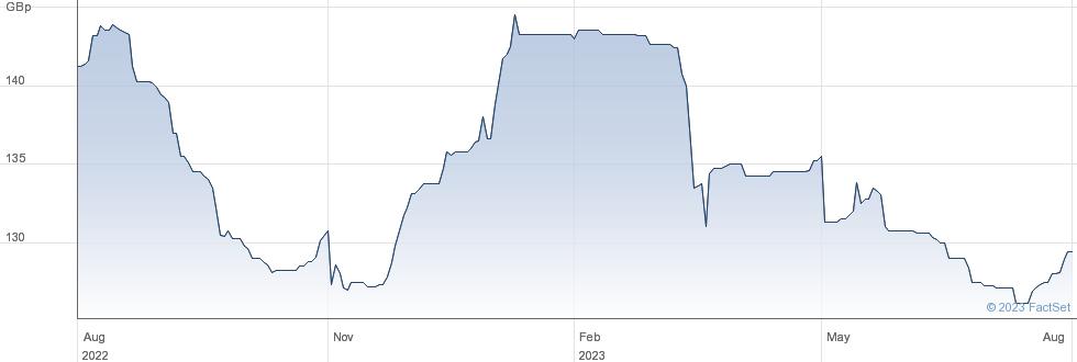 LLOYDS GRP 9.25 performance chart