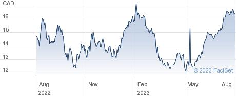 CI Financial Corp performance chart