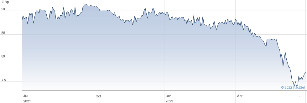 NB GLOBAL performance chart