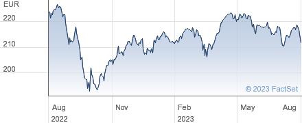 OSSIAM EUMV performance chart