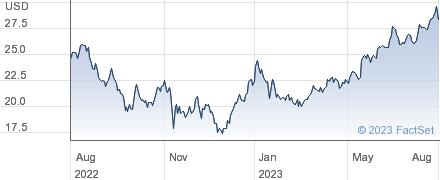 James Hardie Industries PLC performance chart