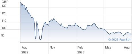 TR.0 5/8%IL 40 performance chart