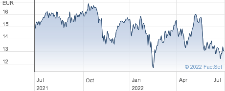 Lyxor IBEX 35 Doble Apalancado Diario UCITS ETF CE performance chart