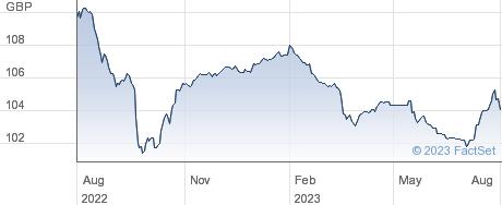 LLOYDS BK. 25 performance chart