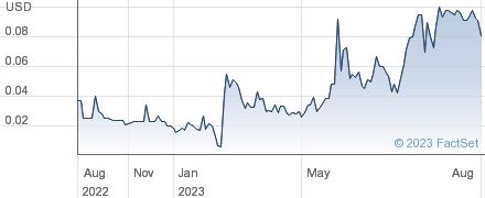 UHF Logistics Group Inc performance chart