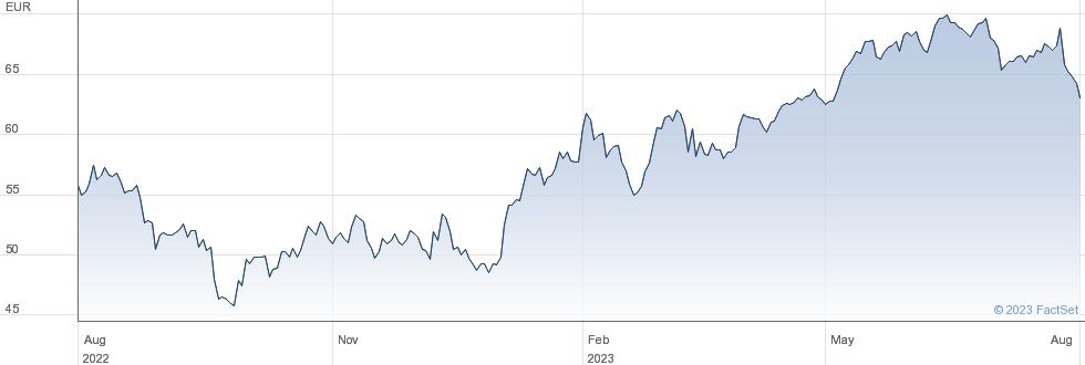 Amadeus IT Group SA performance chart