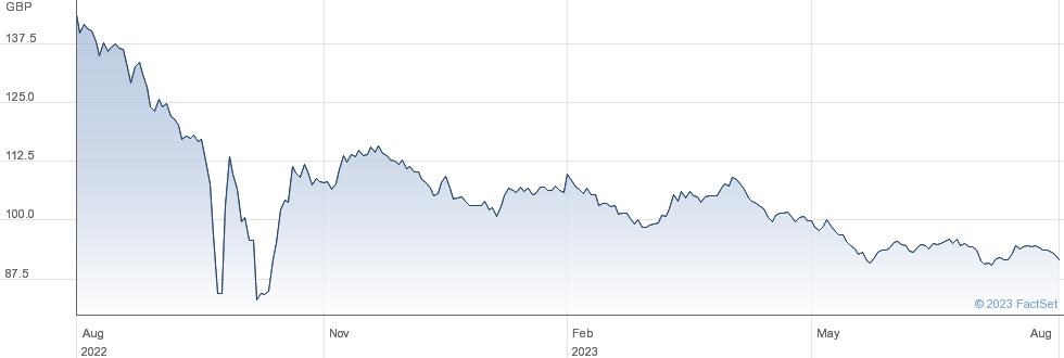 TR 0 5/8% IL 42 performance chart
