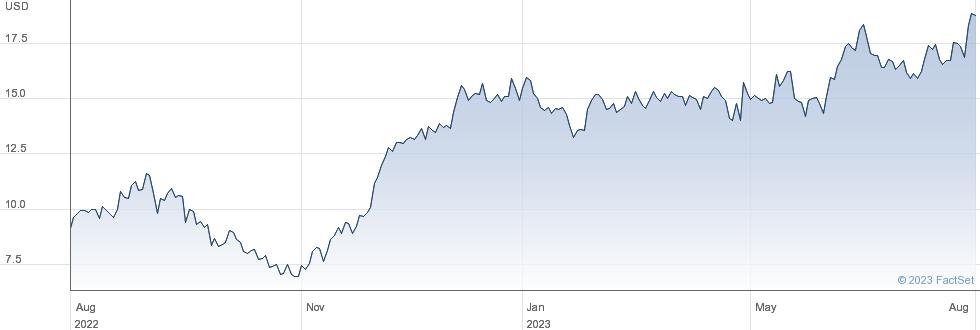Vipshop Holdings Ltd performance chart