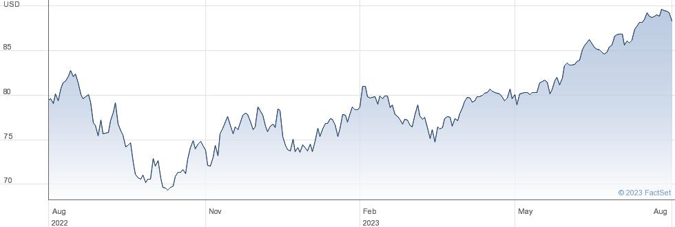 XS&P 500 SW $ performance chart