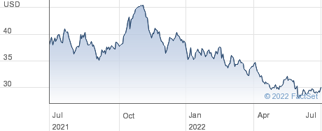 Douglas Dynamics Inc performance chart