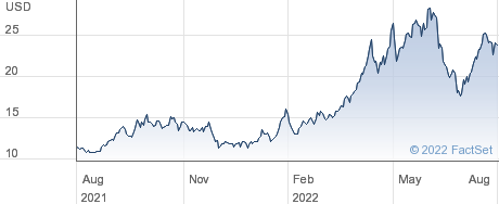 United States 12 Month Natural Gas Fund LP performance chart