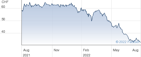 Peach Property Group AG performance chart