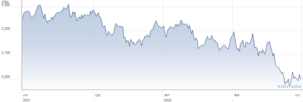 WT S CHF L GBP performance chart