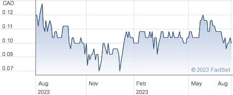 Zephyr Minerals Ltd performance chart