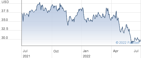 American Assets Trust Inc performance chart